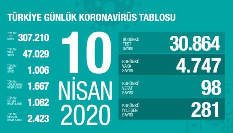 İstanbul, Ankara, İzmir corona virüsü vaka ve ölü sayısı kaç oldu İşte il il vaka sayısı