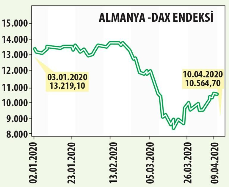 Borsa emeklilik fonlarıyla tepki verdi