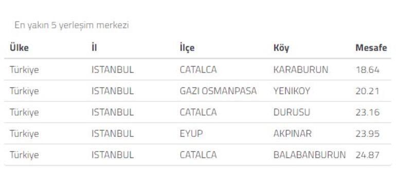 Son dakika haberleri | İstanbulda korkutan deprem Şiddeti açıklandı
