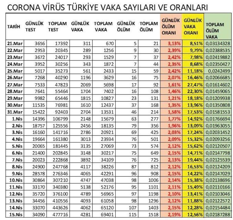 Koronavirüsün Türkiye seyri