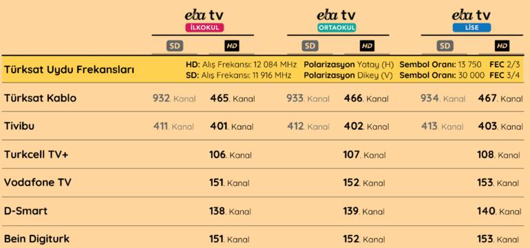 EBA TV izle TRT kanalı Bugün hangi dersler işlenecek