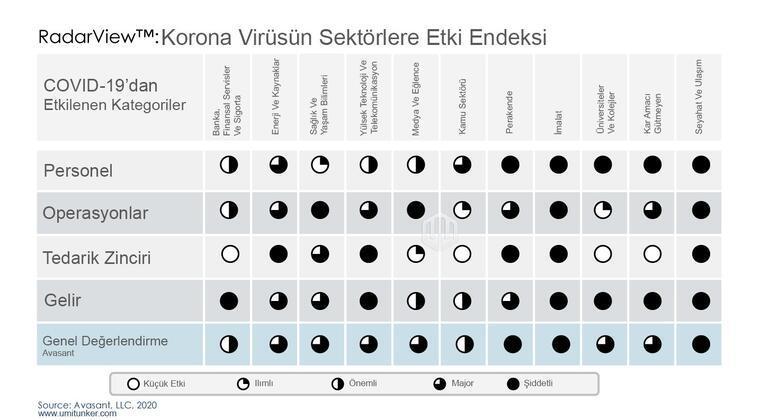 Corona virüsün (COVID-19) sektörlere etki endeksi