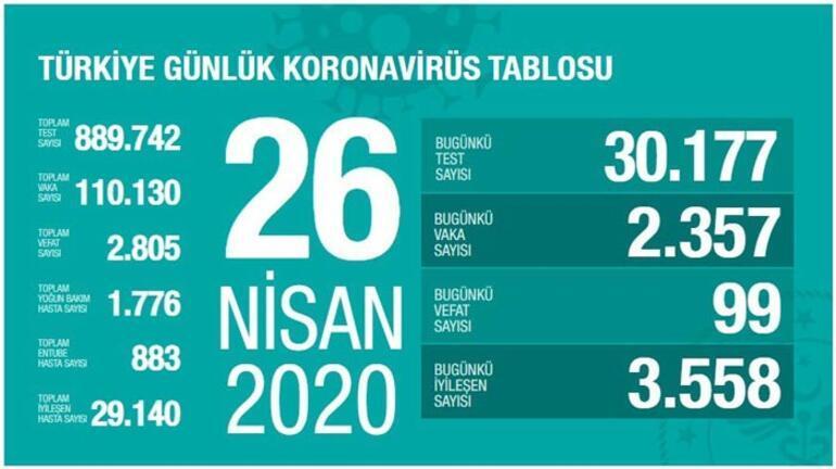 26 Nisan Coronavirüs haritası son durum açıklandı Ölü sayısı ve Vaka sayısı bugün kaça yükseldi (26 Nisan) Sağlık Bakanı Fahrettin Koca Koronavirüs istastistik tablosu