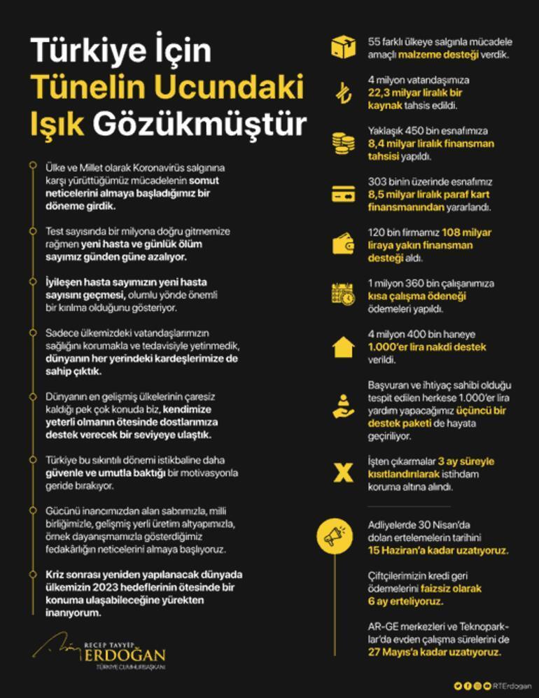 Cumhurbaşkanı Erdoğandan corona virüs paylaşımı: Türkiye İçin Tünelin Ucundaki Işık Gözükmüştür