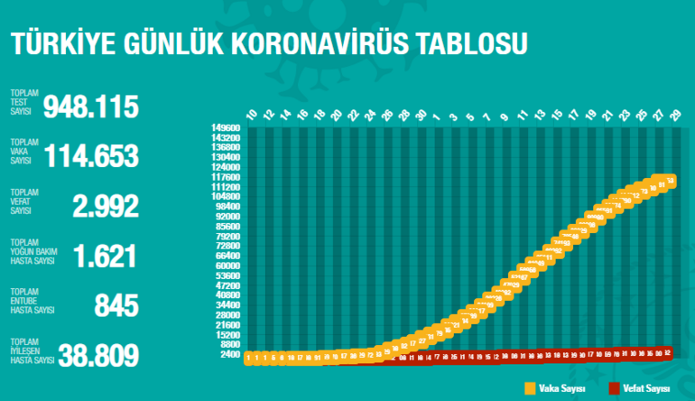 Corona virüs ölen sayısı - vaka sayısı bugün kaç 29 Nisan Corona virüs son dakika haberleri Türkiye tablosu