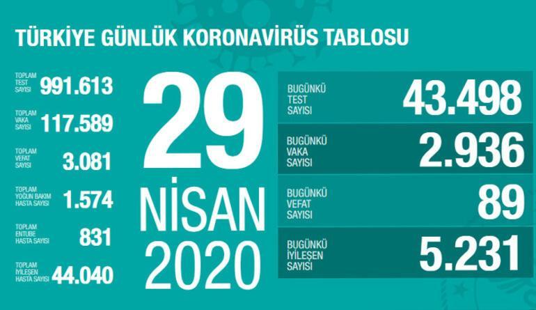 30 Nisan corona virüs vaka sayısı açıklandı mı Türkiyede açıklanan son rakamlara göre koronavirüs vaka sayısı kaça yükseldi