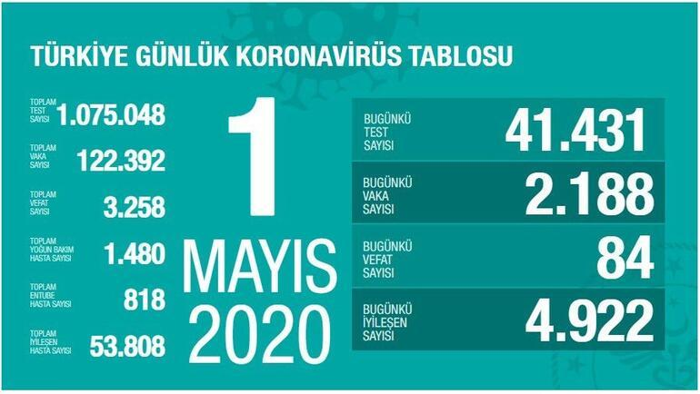 1 Mayıs Koronavirüs SON DURUM tablosu yayınlandı: Ölü sayısı ve Vaka (test) sayısı bugün kaça yükseldi - Sağlık Bakanı Fahrettin Koca Coronavirüs harita istatistiği açıkladı