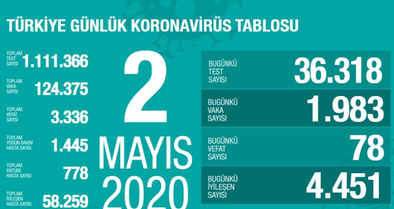 Corona virüs son dakika haberleri Türkiye Corona virüs ölen sayısı - vaka sayısı 2 Mayıs açıklandı