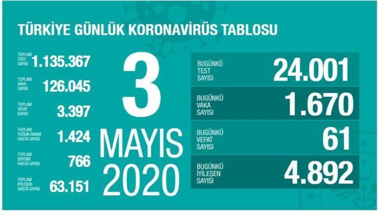 3 Mayıs Koronavirüs SON DURUM tablosu yayınlandı: Ölü sayısı ve Vaka (test) sayısı kaça yükseldi bugün - Sağlık Bakanı Fahrettin Koca Coronavirüs harita istatistiği açıkladı