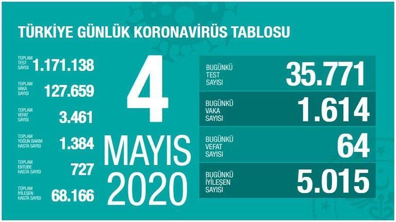 4 Mayıs Koronavirüs SON DURUM tablosu açıklandı: Ölü sayısı ve Vaka (test) sayısı bugün kaça yükseldi - Sağlık Bakanı Fahrettin Koca Coronavirüs harita istatistiği belirlendi