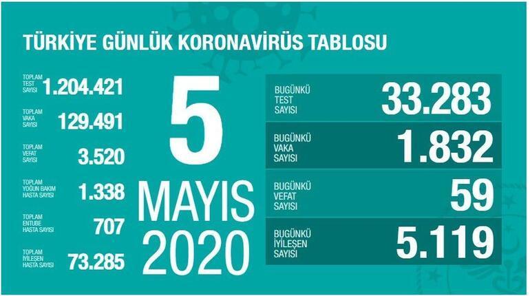 5 Mayıs Koronavirüs SON DURUM TABLOSU yayınlandı: Ölü sayısı ve Vaka (test) sayısı kaça yükseldi bugün - Sağlık Bakanı Fahrettin Koca Coronavirüs harita istatistiği açıklandı