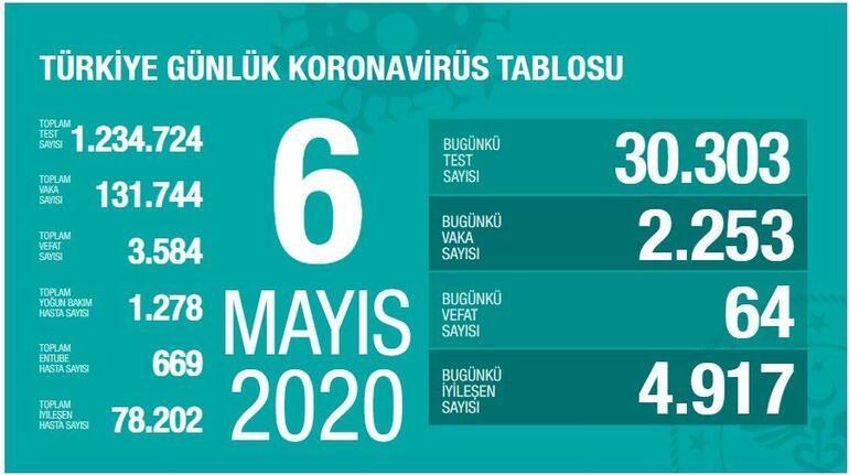 6 Mayıs Koronavirüs SON DURUM tablosu AÇIKLANDI: Ölü sayısı ve Vaka (test) sayısı kaça yükseldi bugün - Sağlık Bakanı Fahrettin Koca Coronavirüs harita istatistiği yayınladı