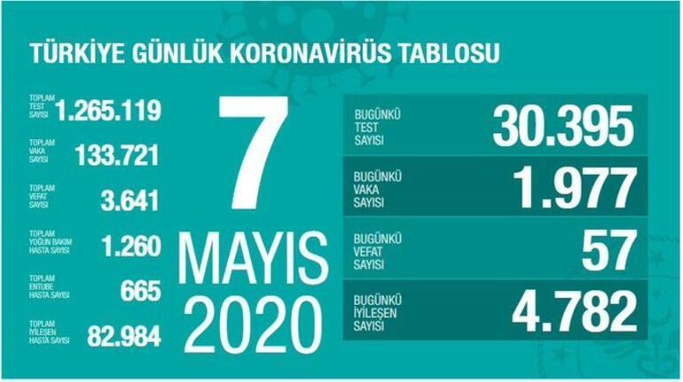 7 Mayıs Koronavirüs SON DURUM tablosu Yayınlandı: Ölü sayısı ve Vaka (test) sayısı kaça yükseldi bugün - Sağlık Bakanı Fahrettin Koca Coronavirüs harita istatistiği açıkladı