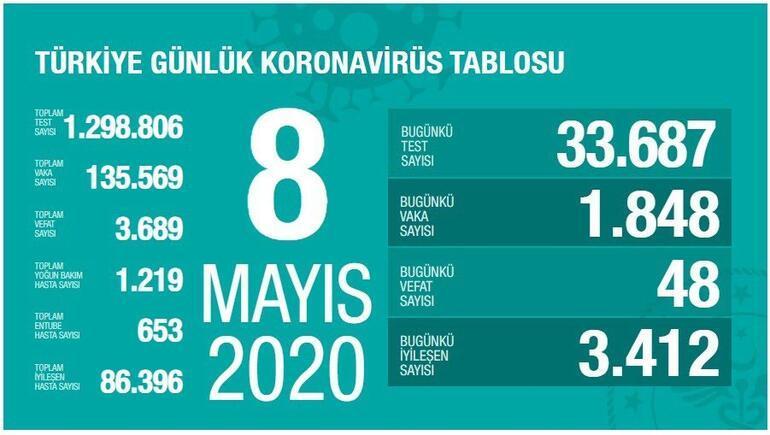 8 Mayıs corona virüs (koronavirüs) vaka ve ölü sayısı açıklandı İşte son durum
