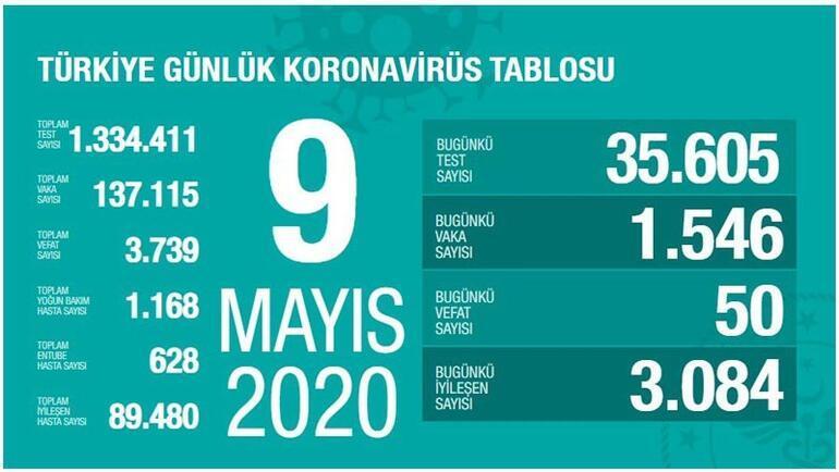 9 Mayıs Corona virüs vaka ve can kaybı sayısını Sağlık Bakanı Fahrettin Koca açıkladı Türkiyede son 24 saatteki vaka ve can kaybı sayısı