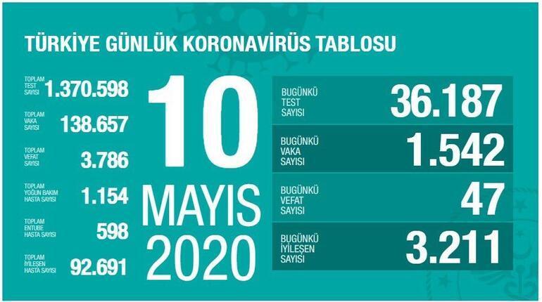10 Mayıs Koronavirüs SON DURUM tablosu AÇIKLANDI: Ölü sayısı ve Vaka sayısı (test) bugün kaça yükseldi - Sağlık Bakanı Fahrettin Koca Coronavirüs harita istatistiği yayınladı