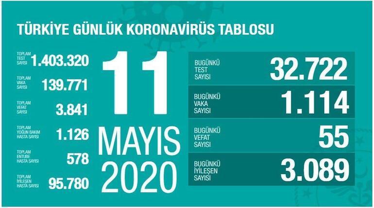 11 Mayıs Koronavirüs tablosu SON DURUM yayınlandı: Ölü sayısı ve Vaka sayısı (test) bugün kaça yükseldi - Sağlık Bakanı Fahrettin Koca Coronavirüs istatistik haritası açıkladı