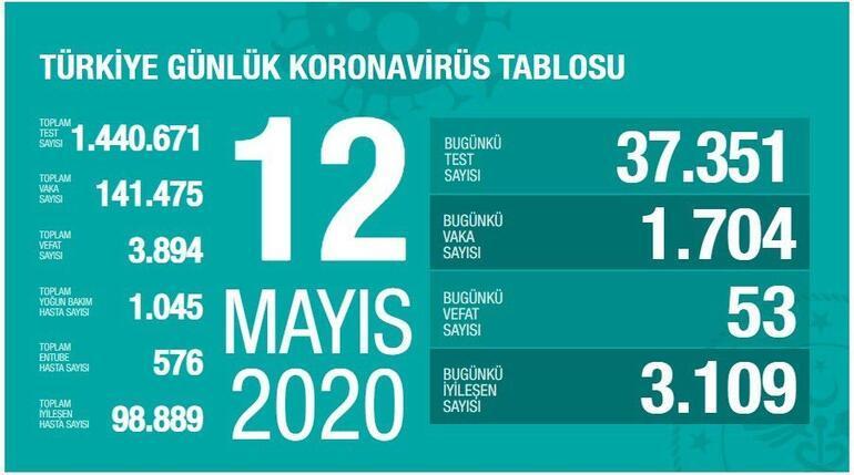 12 Mayıs Koronavirüs SON DURUM tablosu AÇIKLANDI: Ölü sayısı ve Vaka (test) sayısı bugün kaça yükseldi  - Sağlık Bakanı Fahrettin Koca Coronavirüs harita istatistiği yayınladı
