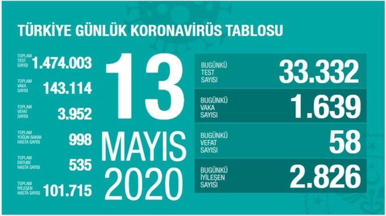 13 Mayıs Koronavirüs SON DURUM tablosu AÇIKLANDI: Ölü sayısı ve Vaka (test) sayısı kaça yükseldi bugün - Sağlık Bakanı Fahrettin Koca Coronavirüs harita istatistiği yayınladı