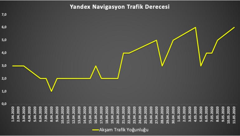 Yandex sokağa çıkma yasağı kalktıktan sonra trafiğin son durumunu analiz etti