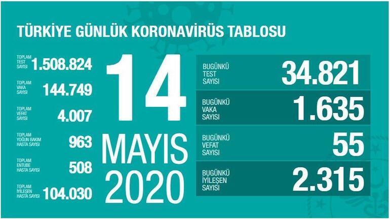 14 Mayıs Koronavirüs SON DURUM tablosu BELLİ OLDU: Ölü sayısı ve Vaka (test) sayısı bugün kaça yükseldi - Sağlık Bakanı Fahrettin Koca Coronavirüs harita istatistiği açıklandı