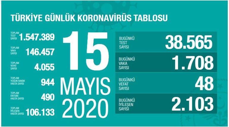 15 Mayıs Koronavirüs SON DURUM  tablosu Belirlendi: Ölü sayısı ve Vaka (test) sayısı kaça yükseldi bugün - Sağlık Bakanı Fahrettin Koca Coronavirüs istatistik haritası yayınladı