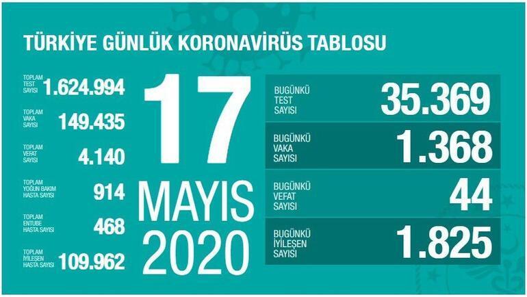 17 Mayıs Koronavirüs SON DURUM tablosu Açıklandı: Ölü sayısı ve Vaka (test) sayısı bugün kaça yükseldi  - Sağlık Bakanı Fahrettin Koca Coronavirüs harita istatistiği Yayınlandı
