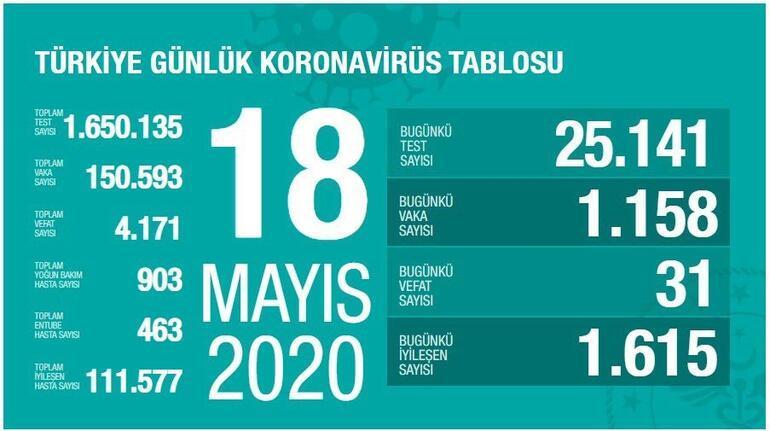 18 Mayıs Koronavirüs SON DURUM tablosu Yayınlandı: Ölü sayısı ve Vaka (test) sayısı bugün kaça yükseldi - Sağlık Bakanı Fahrettin Koca Coronavirüs harita istatistiği Açıkladı
