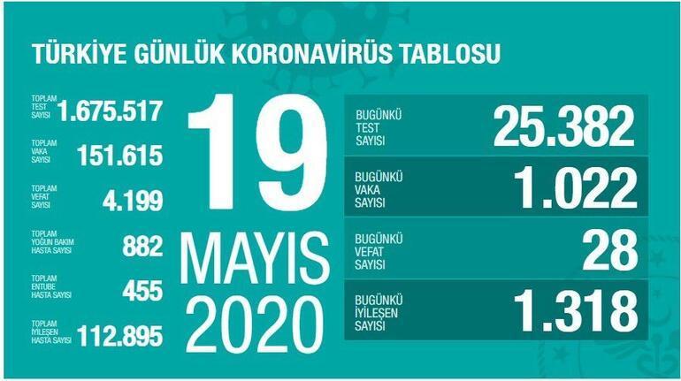 19 Mayıs Koronavirüs SON DURUM tablosu Açıklandı: Ölü sayısı ve Vaka (test) sayısı kaça yükseldi bugün - Sağlık Bakanı Fahrettin Koca Coronavirüs istatistik haritası Yayınladı