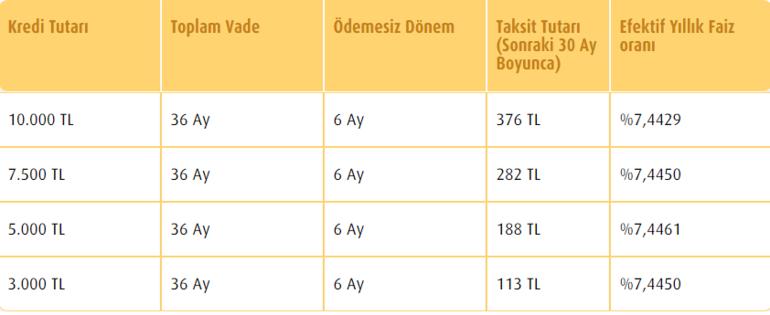 Ziraat Bankası, Vakıfbank, Halkbank Temel ihtiyaç kredisi başvuru durumu sorgulama ekranı 6 ay ödemesiz İhtiyaç kredisi başvuru ekranları