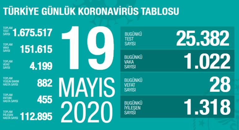 Corona virüs tablosu 20 Mayıs - Bugün corona virüsten ölen sayısı, iyileşen sayısı kaç Corona virüs Türkiye haberleri son dakika