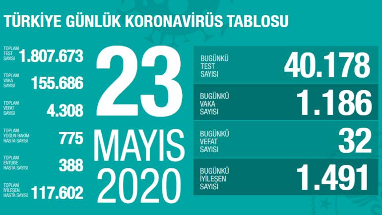 Corona virüs son dakika tablosu 23 Mayıs | Corona virüs Türkiye haberleri bugün