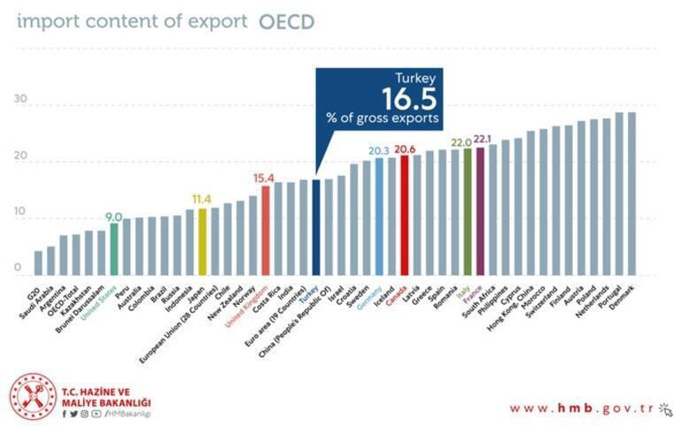 Son dakika | Bakan Albayrak OECD raporunu paylaştı Türkiye en iyiler arasında