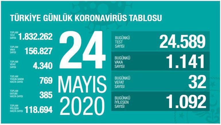 24 Mayıs Koronavirüs SON DURUM tablosu belli oldu - Ölü sayısı ve Vaka sayısı (test) bugün kaça yükseldi - Sağlık Bakanı Fahrettin Koca Coronavirüs istatistik haritası yayınladı