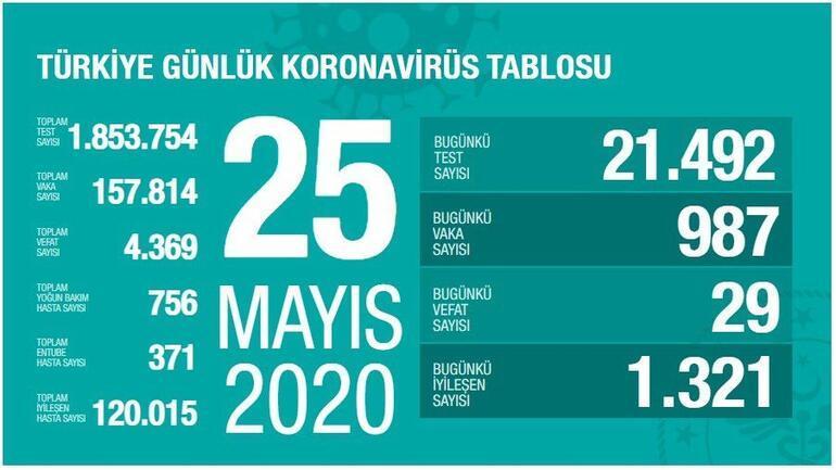 Son dakika  | Bakan Koca corona virüste son durumu açıkladı İşte Türkiyede son 24 saatte vaka ve can kaybı sayısı....