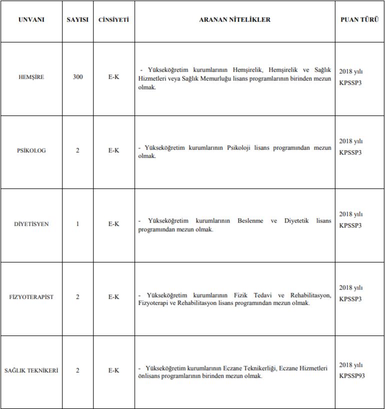 İnönü Üniversitesi 342 sözleşmeli personel alımı yapacak Başvurular başladı mı, başvuru şartları neler