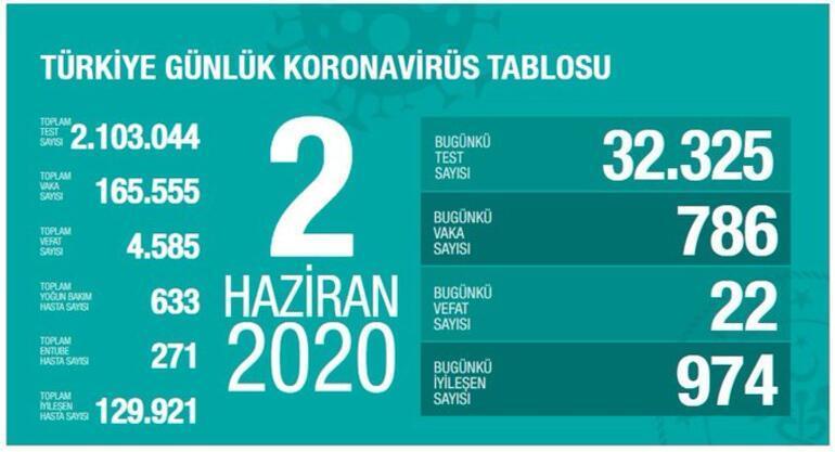 2 Haziran Koronavirüs son durum tablosu belli oldu - Ölü sayısı ve Vaka sayısı bugün kaça yükseldi - Bakan Koca açıkladı