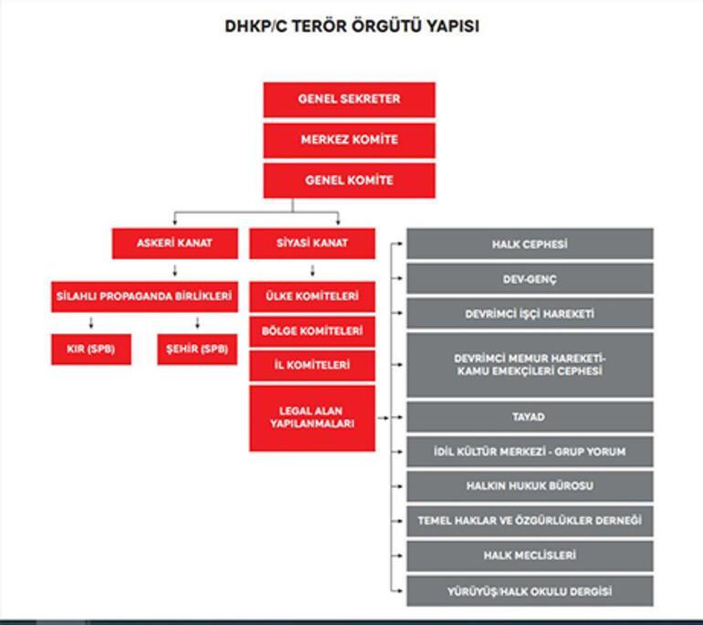 İçişleri Bakanlığından DHKP/Cnin çöküşü raporu