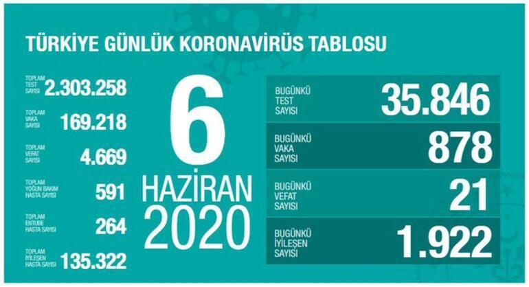 6 Haziran corona virüs tablosu açıklandı Türkiyede corona virüs vaka ve ölü sayısı son durumu ne oldu