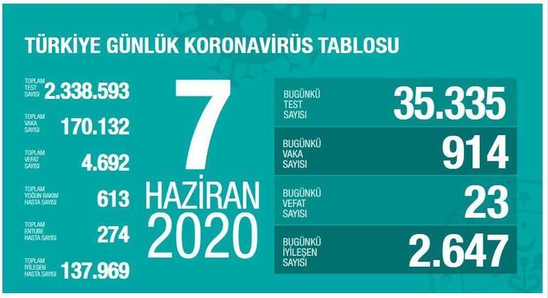 7 Haziran Koronavirüs son durum tablosu açıklandı - Ölü sayısı ve vaka sayısı bugün kaça yükseldi Bakan Koca yayınladı