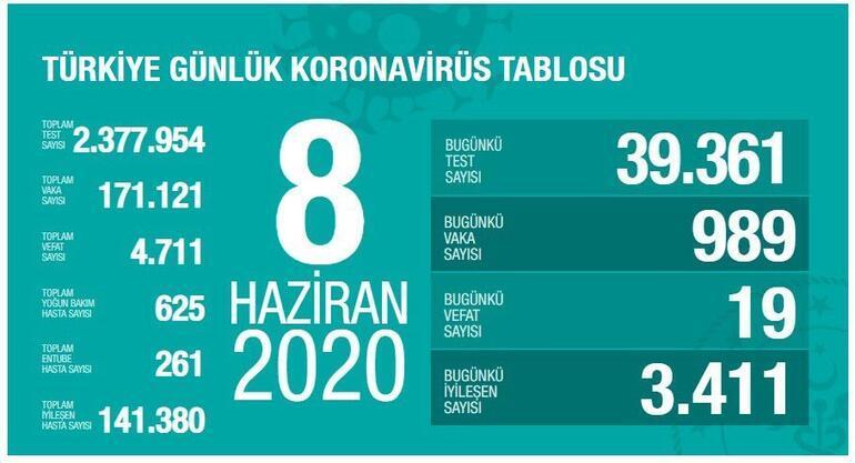 8 Haziran Koronavirüs son durum tablosu açıklandı - Ölü sayısı ve vaka sayısı bugün kaça yükseldi Bakan Koca yayınladı