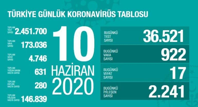 10 Haziran Koronavirüs tablosu açıklandı - Ölü sayısı ve vaka sayısı bugün son durum - Bakan Koca yayınladı