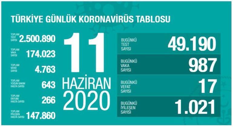 Son dakika... Sağlık Bakanı Fahrettin Koca corona virüs vaka ve can kaybı sayısını açıkladı