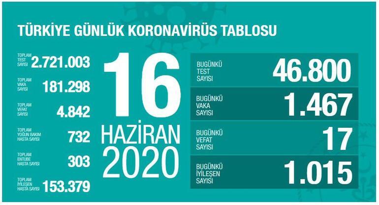 16 Haziran Koronavirüs tablosu son durumu açıklandı - Ölü sayısı ve vaka sayısı bugün kaça yükseldi - Sağlık Bakanı Koca yayınladı