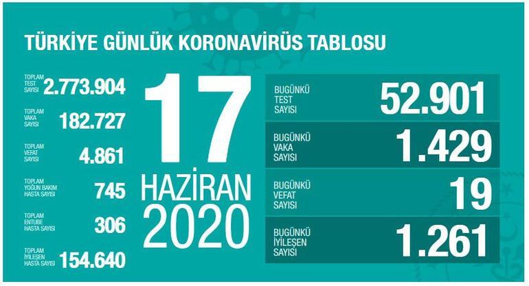 17 Haziran Koronavirüs tablosu son durum açıklandı - Ölü sayısı ve vaka sayısı bugün kaça yükseldi - Bakan Fahrettin Koca...