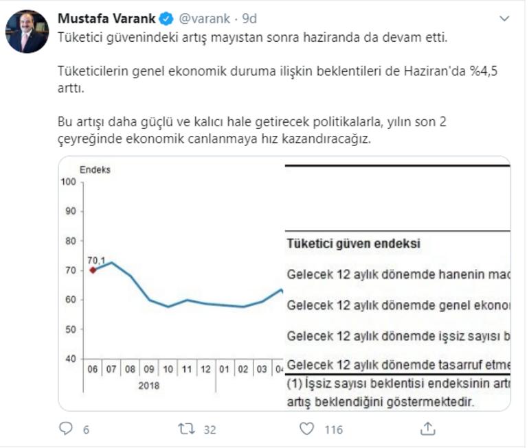 Bakan Varank, tüketici güven endeksindeki artışı değerlendirdi