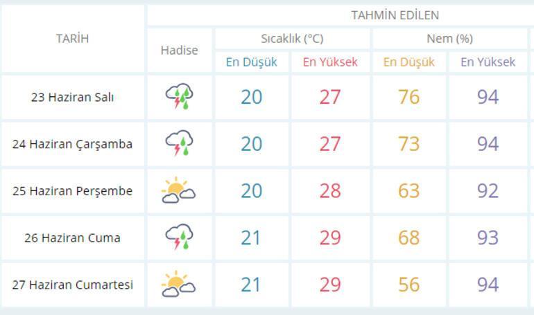 İstanbulda yarın hava nasıl olacak, yağış olacak mı (23 Haziran) Metorolojiden İstanbul hava durumu ve uyarısı