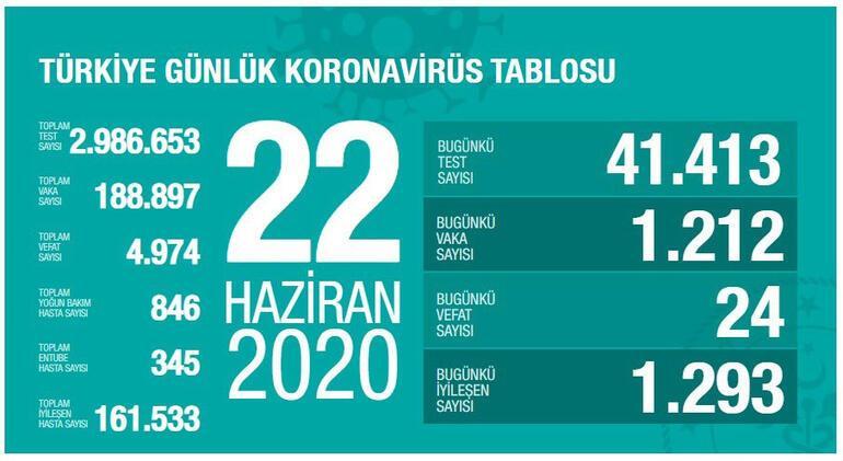 22 Haziran Koronavirüs tablosu son durum açıklandı - Ölü sayısı ve vaka sayısı bugün kaça yükseldi - Bakan Fahrettin Koca...