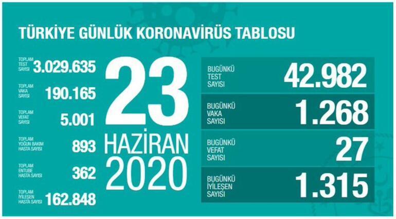 23 Haziran Koronavirüs son durum tablosu yayınlandı - Ölü sayısı ve Vaka sayısı bugün kaça yükseldi - Bakan Koca açıkladı