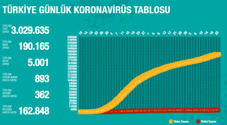 Koronavirüs son dakika durum Koronavirüs vaka ve vefat sayısı kaç oldu